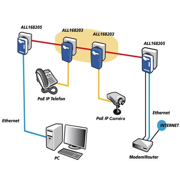 allnet 168203 module cpl poe 200 mbps accessoires. Black Bedroom Furniture Sets. Home Design Ideas