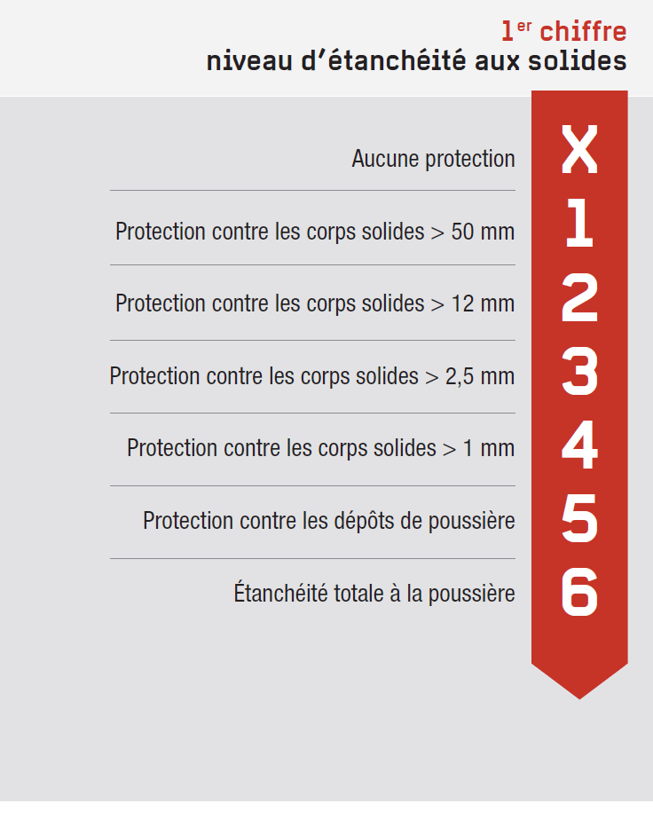 Protection contre les solides