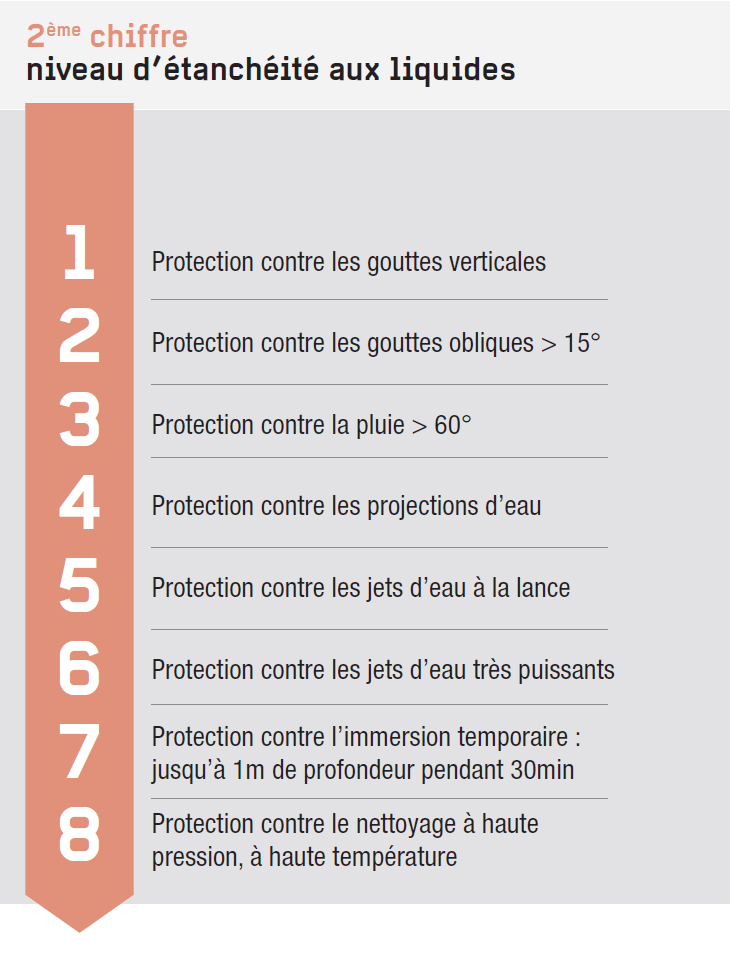 Protection contre les liquides