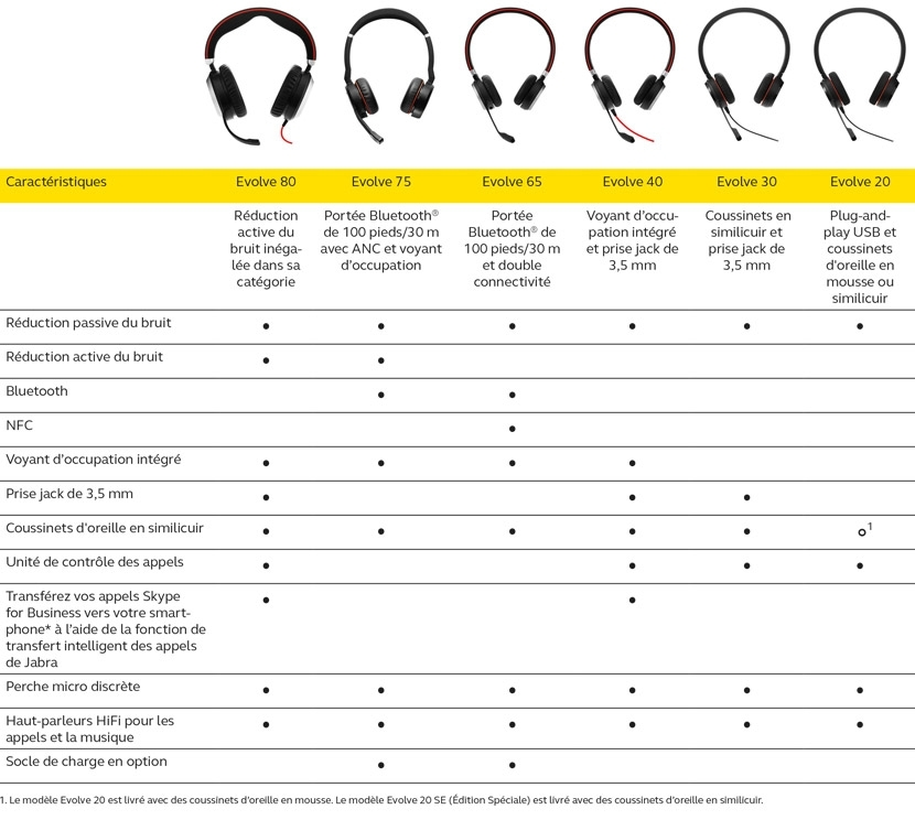 Jabra evolve 65d-Onedirect